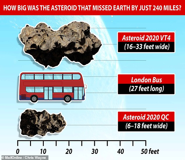 Had it come much closer, the 16–33 feet (5–10 m) wide body — as estimated from its brightness — would have burned up in the atmosphere over the South Pacific. Pictured, Asteroid2020 VT4 (top), a London bus (middle) and the previous holder of the record for the closest-known asteroid pass of Earth,2020QC (bottom)
