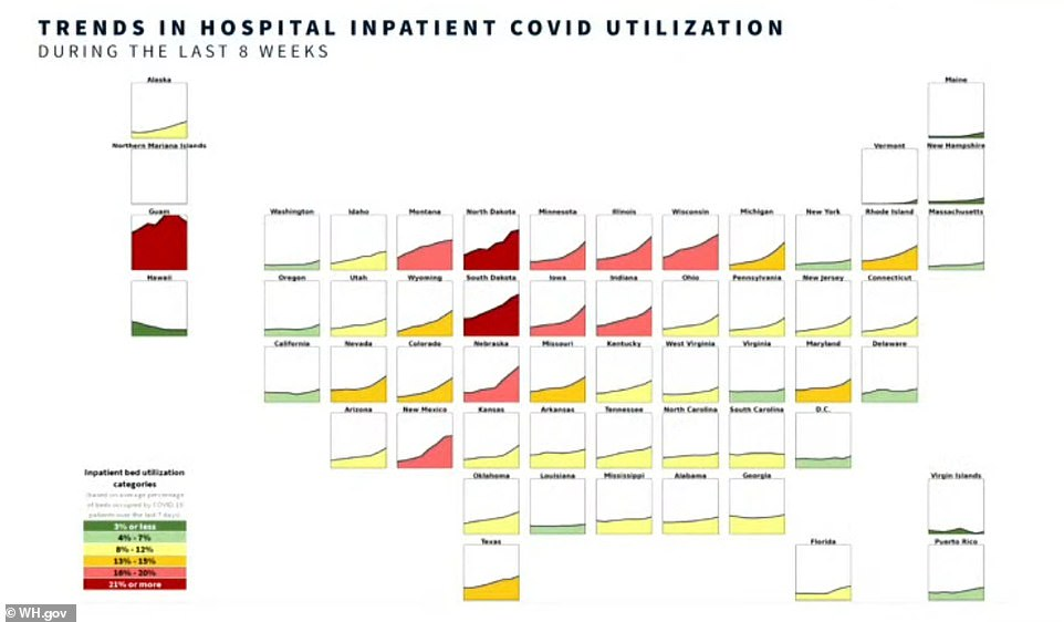 Birx also cited a graphic that shows rising hospital rates across the country. It indicates that North Dakota and South Dakota are most affected with more than 20 percent of their hospitalizations currently COVID-19 patients. Other Midwestern states, including Montana, Minnesota, Iowa and Wisconsin currently have between 10-20 percent of patients being treated for the virus