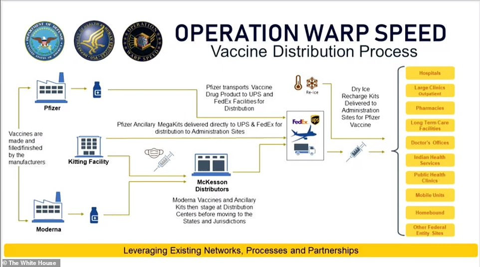 This diagram explains how Pfizer will manage its own cold chain while McKesson will assist in the distribution of Moderna's vaccine kits. It also shows how each vaccine will be sent to all states and territories within 24 hours of their emergency use authorizations