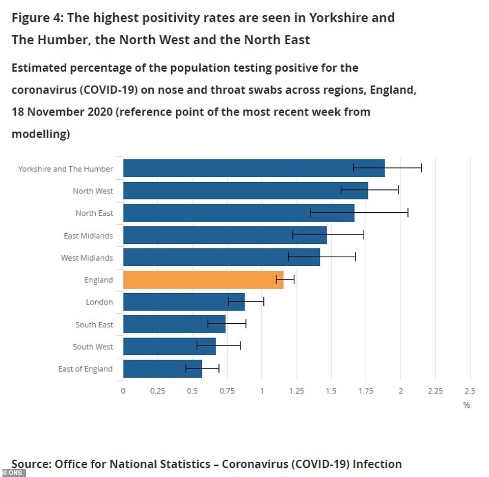 The ONS produced its latest infection survey today, showing that the North has seen some of the highest positive test rates