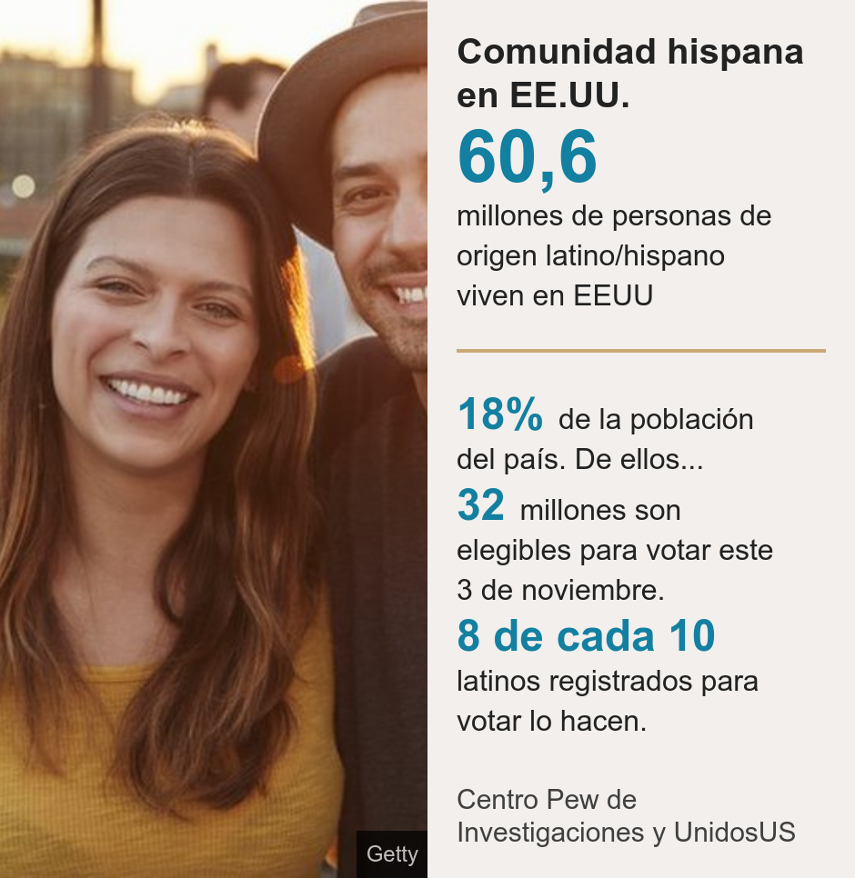 Hispanic community in the US [ 60,6 millones de personas de origen latino/hispano viven en EEUU ] [ 18% de la población del país. De ellos... ],[ 32 millones son elegibles para votar este 3 de noviembre. ],[ 8 de cada 10 latinos registrados para votar lo hacen. ], Source: Pew Research Center and UnidosUS, Image: Two young Latinos in the United States