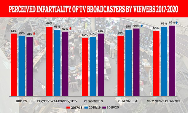 BBC viewers say the broadcaster's TV news is more biased than all rivals