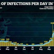 Britain records 1.7% fewer coronavirus cases than last Tuesday