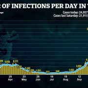 Britain records 24,957 new coronavirus cases and 413 new deaths bringing total to 48,888