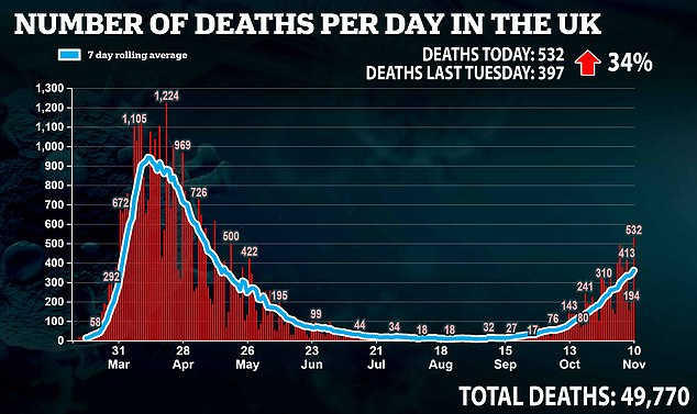 Britain records 532 Covid-19 deaths in highest daily total since MAY