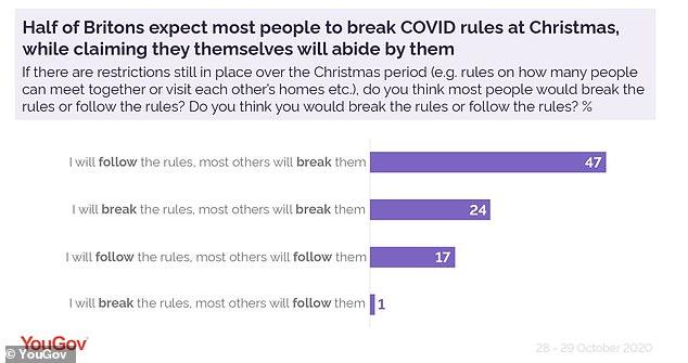 Coronavirus England: 40% of young 'will break Christmas lockdown'