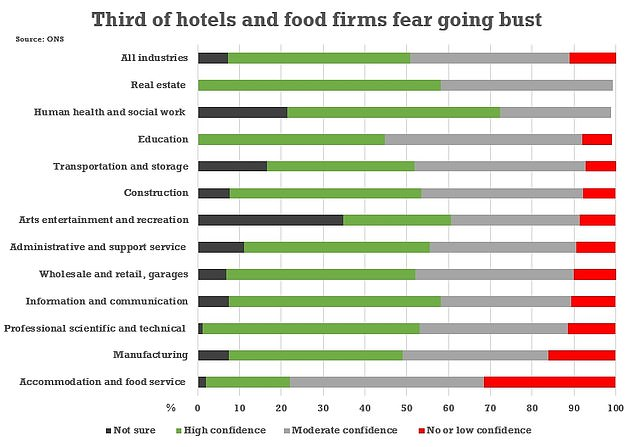 Coronavirus lockdown: 32% hotel and food businesses fear bankruptcy