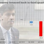 Economy bounced back by 15.5% in three months to September