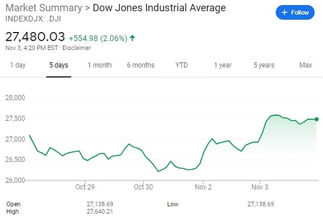 Election Day 2020: US stocks jump as polls open across the country