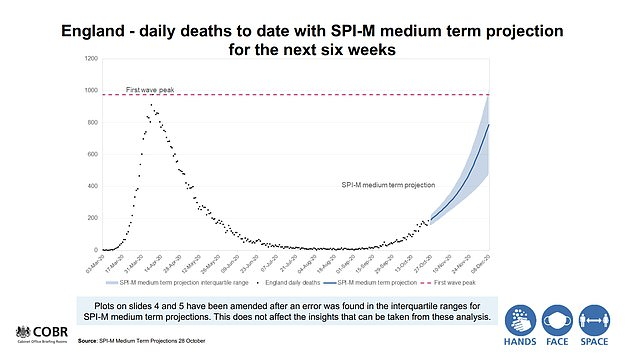 The revised figures now suggest the second peak is likely to be on par with the first with the worst-case scenario at 1,010 deaths a day by December