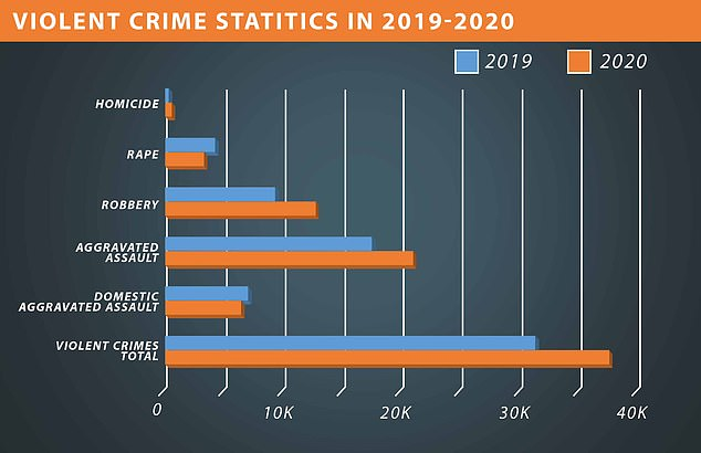Minneapolis calls for extra police to help fight violent crime wave