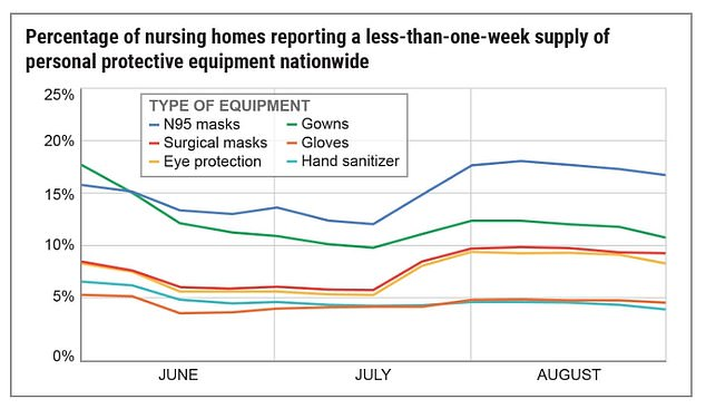 More than 220,000 nursing home residents at risk of COVID-19 because of 'horrifying shortage' of PPE