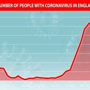 Number of people with coronavirus in England DROPS for the first time in three months