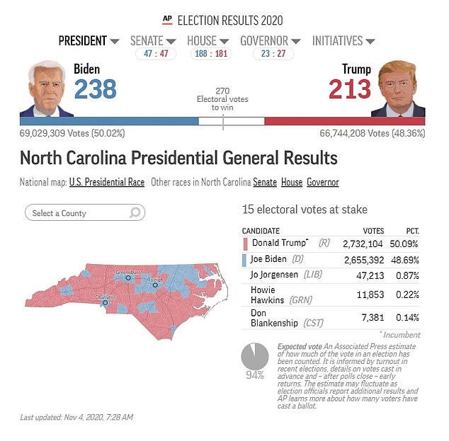 Trump leads by 1.4% in North Carolina with 200k mail-in votes left
