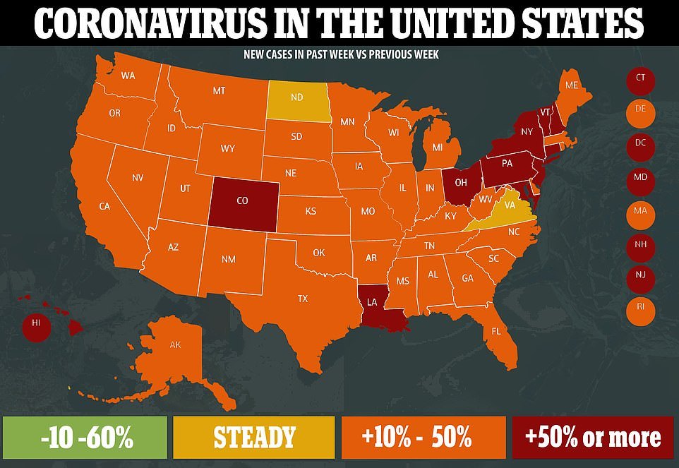 US COVID-19 cases spike to 166k in a day