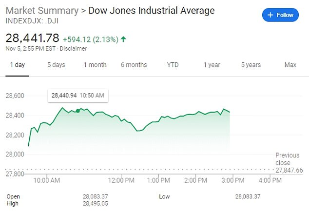 US Election 2020: Stocks jump as result hangs in balance