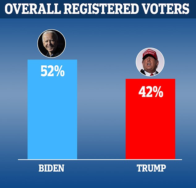 US election: Biden ahead, but Trump narrows gap in 12 swing states