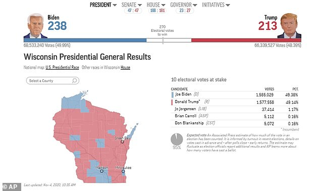 Wisconsin counts ballots through the night and is set to declare a winner within hours