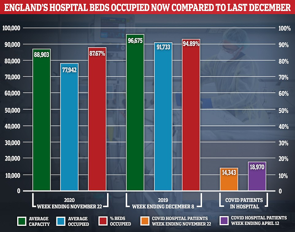 On average, 77,942 out of 88,903 (87.7 per cent) available beds were occupied across the country in the week ending November 22, which is the most recent snapshot. For comparison, occupancy stood at 94.9 per cent, on average, during the seven-day spell that ended December 8 in 2019 ¿ which is the most comparable data available for last winter ¿ when around 91,733 out of all 96,675 available beds were full