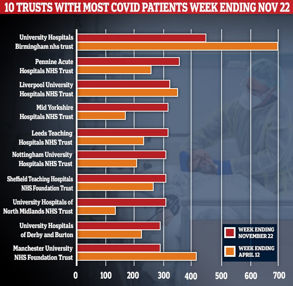 It's true that nearly a third of English hospitals are seeing more Covid patients now than at the peak of the crisis in April. But on the whole, there are still 4,000 fewer people with the disease in English hospitals compared to mid-April