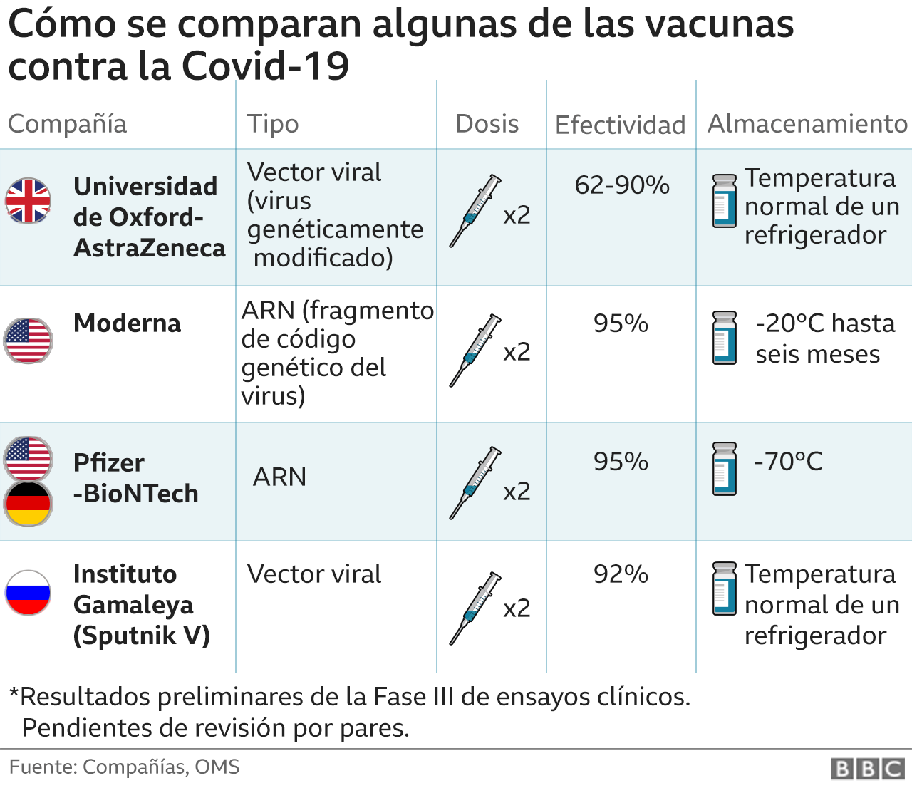 How Vaccines Compare in Phase III Clinical Trials