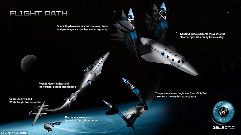 Unlike other commercial spaceflight companies, such as Blue Origin, Virgin Galactic initiates its flights without using a traditional rocket launch. Instead, the firm launches its passenger-laden SpaceShipTwo and other craft from a carrier plane, dubbed WhiteKnightTwo. Once SpaceShipTwo has propelled itself into space its engines shut off for a period of weightlessness before returning home