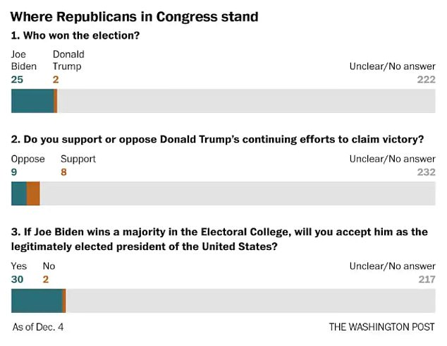 The survey (above) shines a spotlight on the silence among the highest ranks of the Republican party as an overwhelming majority would not confirm their position on the election outcome