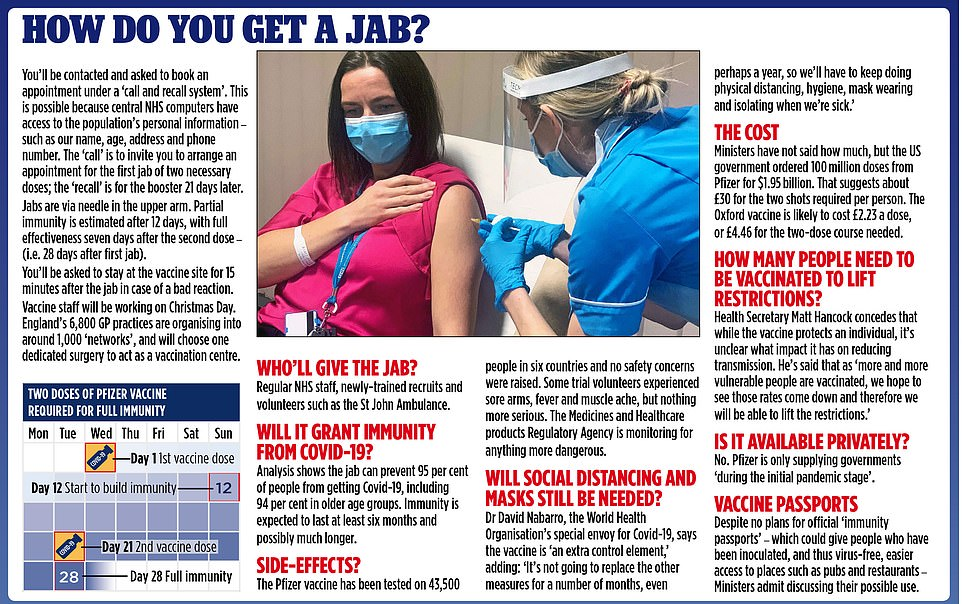 A graphic shows how patients will get the jab, including who will provide it and how long it will grant immunity from Covid-19