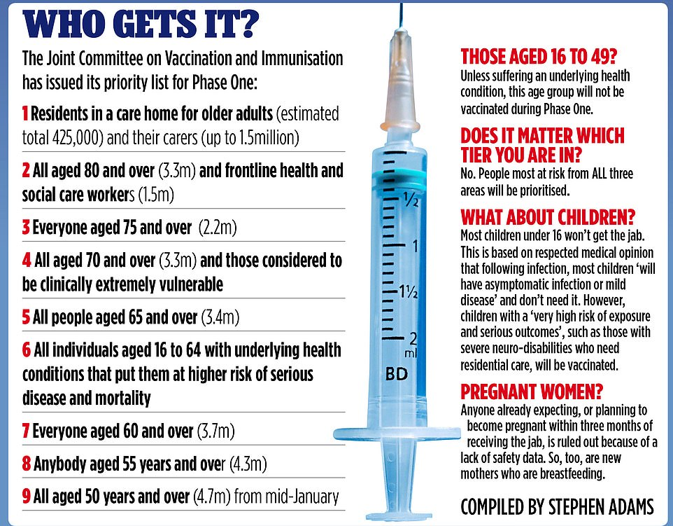 A graphic demonstrates the order of priority in which the vaccine will be rolled out, starting with residents in care homes