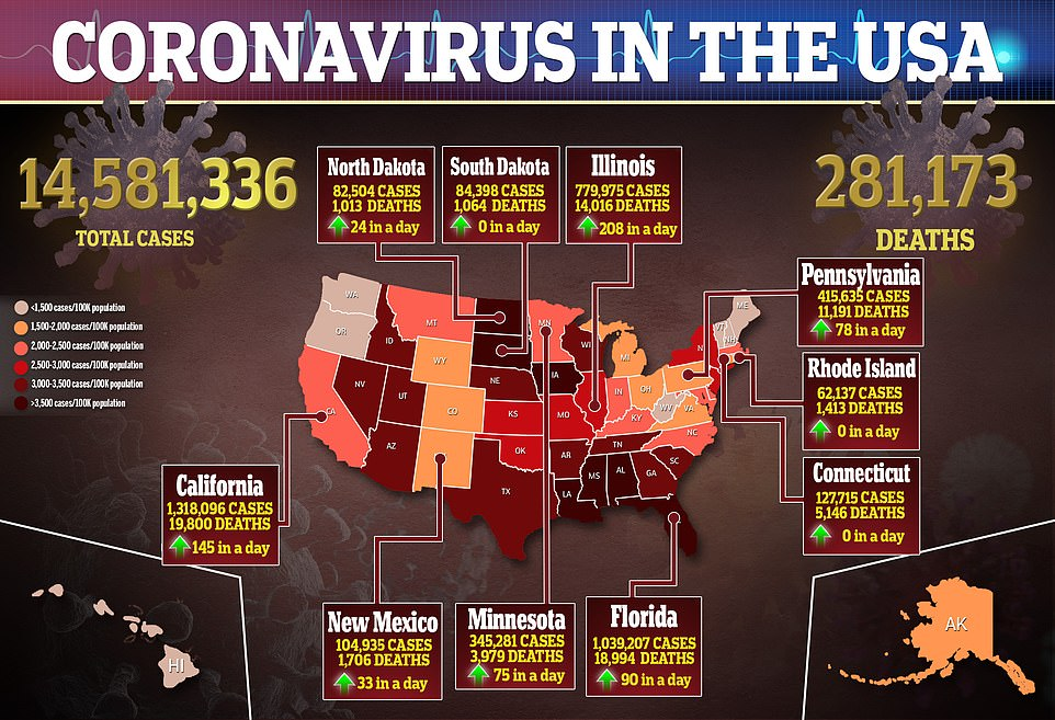 Between Tuesday and Saturday, the US reported 1,000,882 new COVID-19 cases, according to Johns Hopkins University data. To put that in perspective, it took 100 days to reach one million infections after the first cases of the virus were reported on January 20