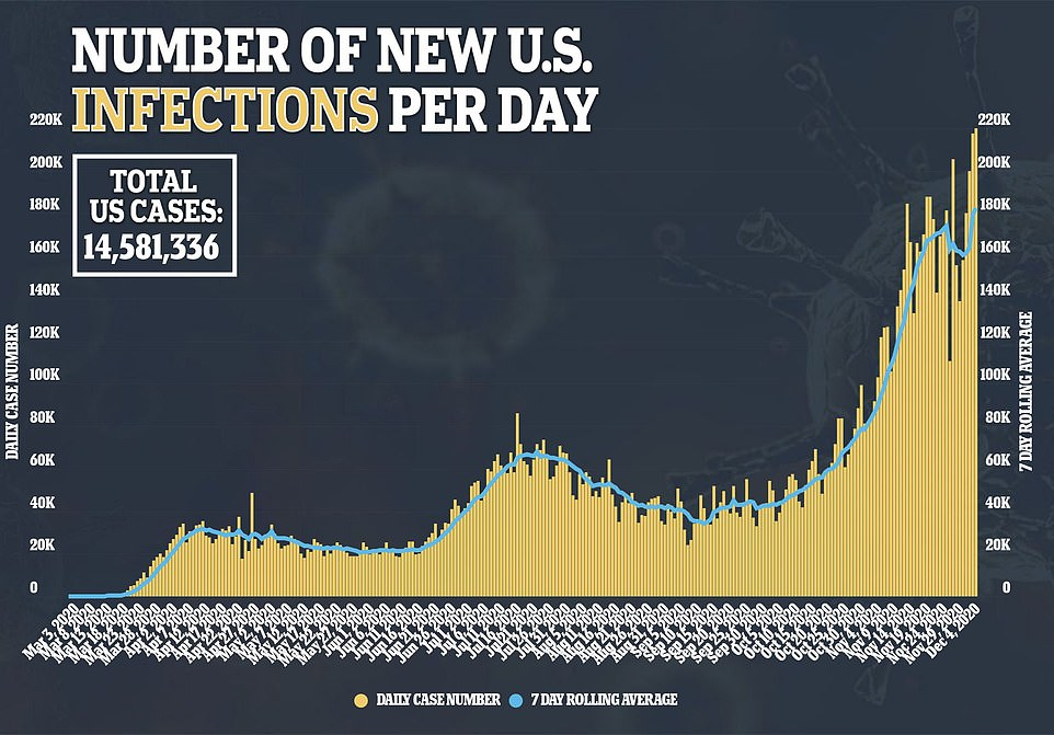 The US total now sits at more than 14.5 million cases and at least 281,199 deaths from the virus