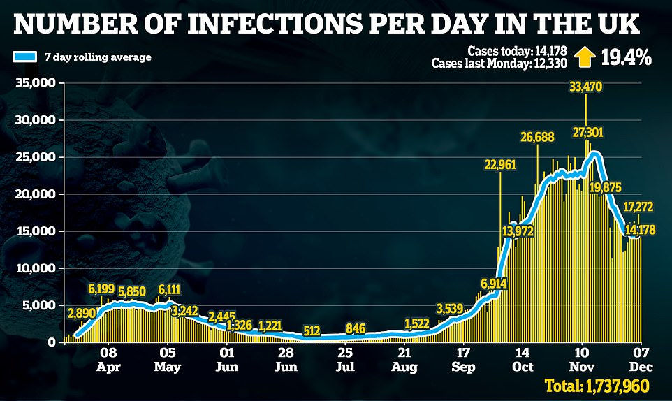 Britain's daily Covid cases may be starting to slowly creep up again, official statistics suggested today after health chiefs recorded another 14,718 infections - but deaths continue to fall