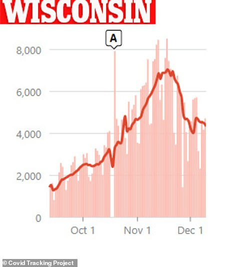 In Wisconsin, daily infections have fallen by 24% over the last 14 days