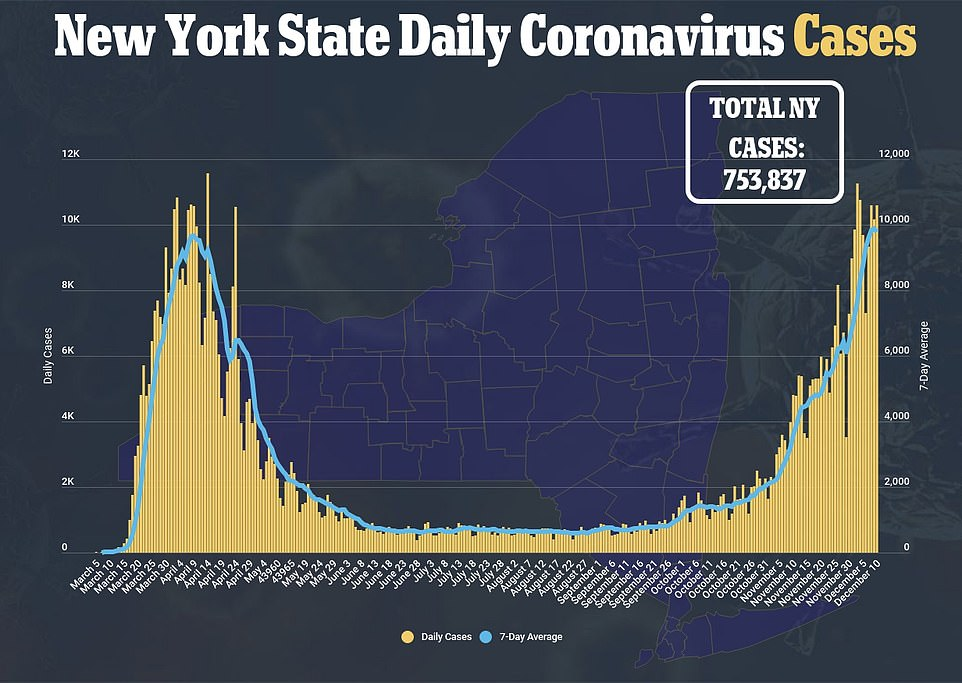 Meanwhile, in coastal states such as New York cases are on the rise with more than 10,500 being recorded on Friday