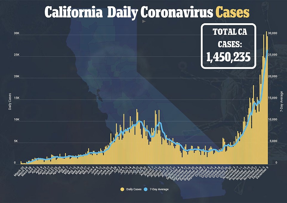 The latest data from California shows that nearly 30,000 people are testing positive in a single day, although it's unclear why the number of cases are increasing