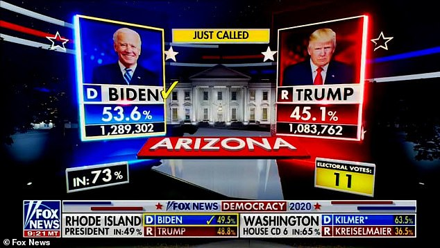 Trump continues to fume about Fox News calling Arizona for Joe Biden on election night. The state would later certify the vote for Biden