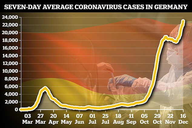 Germany is being hit hard by a coronavirus second wave that has pushed the seven-day average for cases up to record levels (pictured)