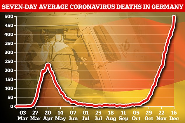 Seven-day average death data, which accounts for natural peaks and troughs in how numbers are reported, has also risen to a record figure as the outbreak spirals out of control