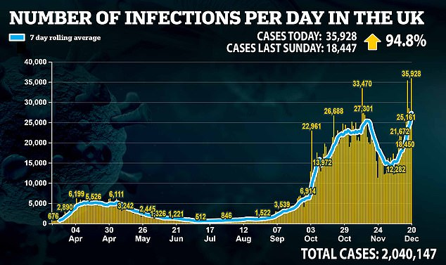 The UK has reported a further 35,928 coronavirus cases today as the mutant Covid strain causes a 94.8 per cent rise in infections
