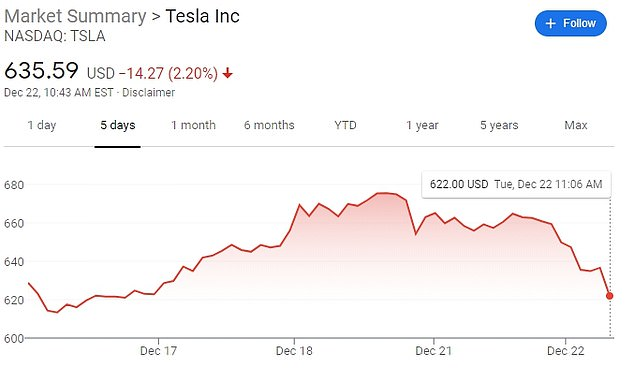 Tesla shares dropped as much as 2.2% on Tuesday morning, after plunging 7% on Monday