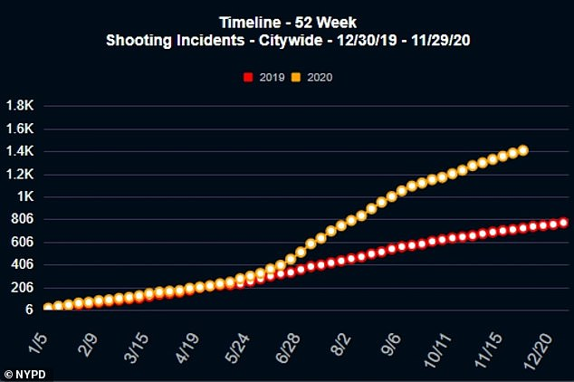 Police data also shows that the number of shooting incidents in 2020 is outpacing that of last year