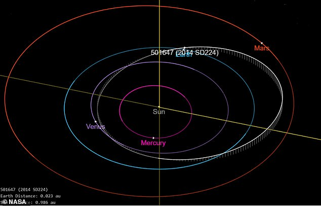 Asteroid 2014 SD224 (also known as 501647) and its trajectory in relation to the orbits of the planets in our Solar System. Earth's orbit is in light blue