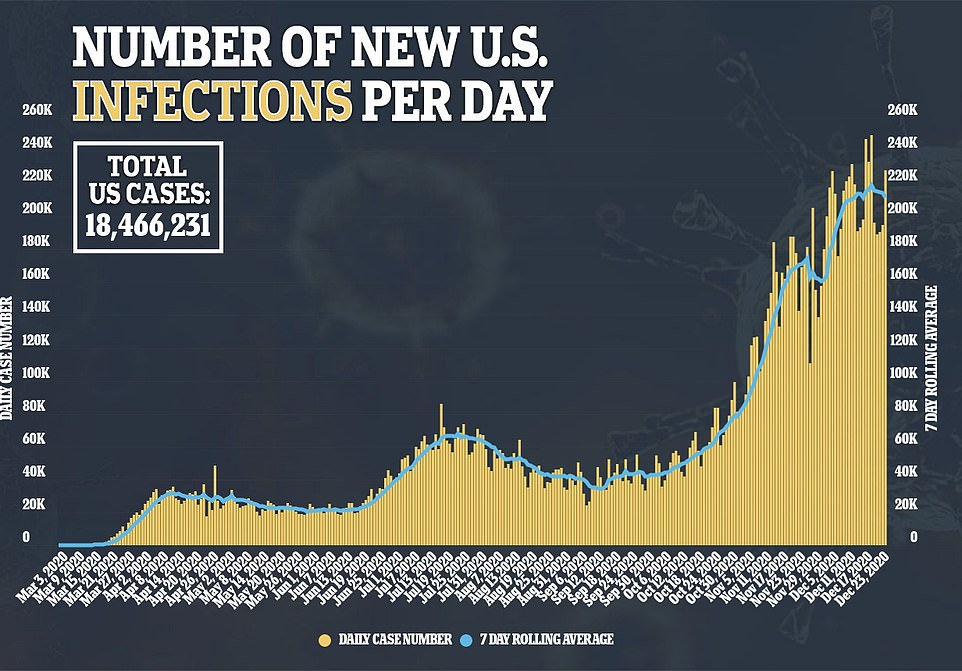 There were 228,131 new infections recorded on Wednesday, bringing the seven-day rolling average down slightly to 211,000