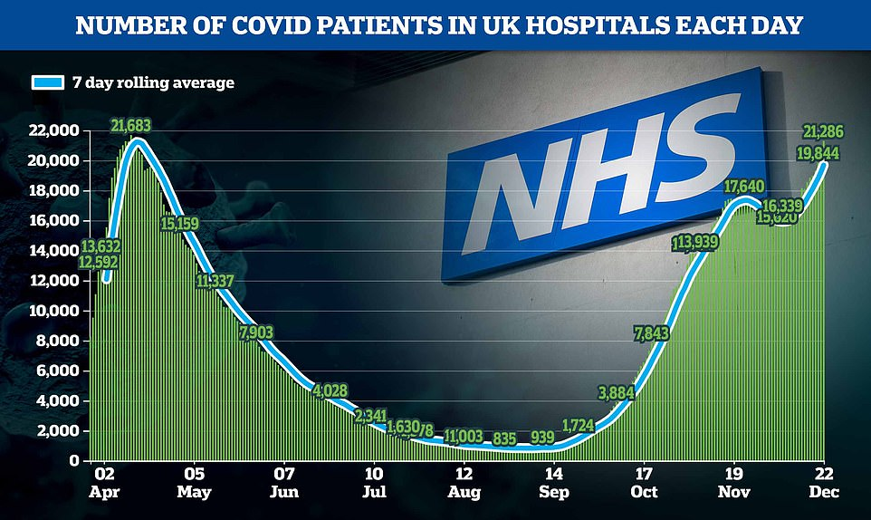 The total number of patients in hospital with the virus is likely to exceed the peak from the first wave, with 21,286 coronavirus patients being treated on December 22 - the most recent day data is available for. In comparison, the figure on April 12 was 21,683