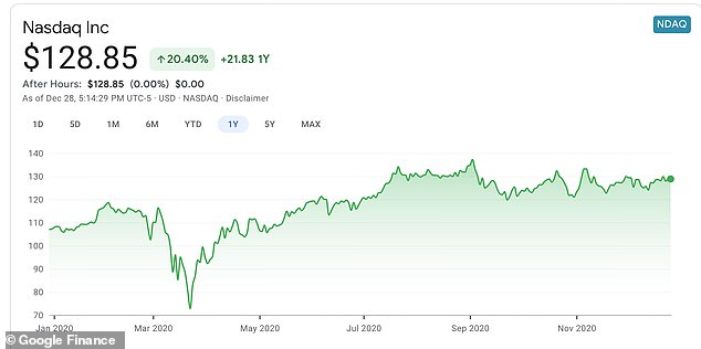 All the major indices are up on the year. The Nasdaq is up almost 22%