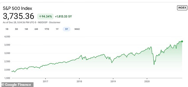 The S&P 500 also rose 94% over the last five years despite the coronavirus pandemic