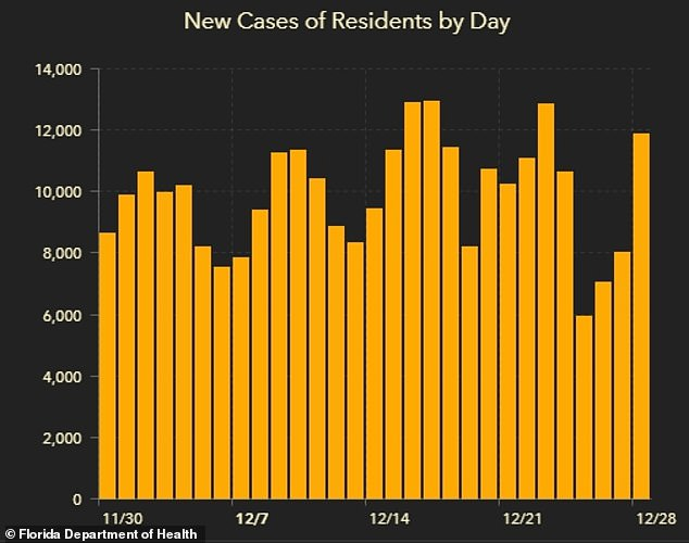 So far this month, there have been nearly 287,000 reported infections of COVID-19. Since the start of the pandemic, nearly 1.3 million Floridians have been infected with the coronavirus