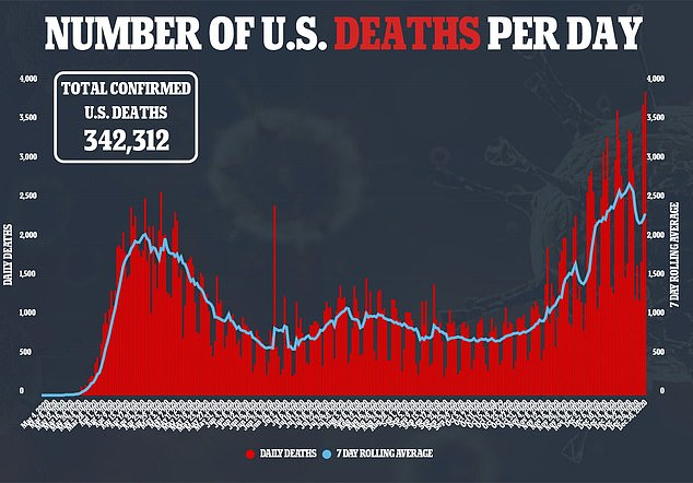 On Wednesday, the US reported 3,903 new deaths, bringing the country's total to 342,312