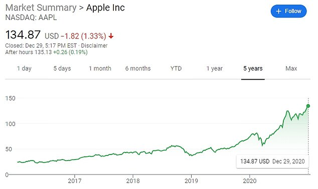 Apple stock hits record high after December surge