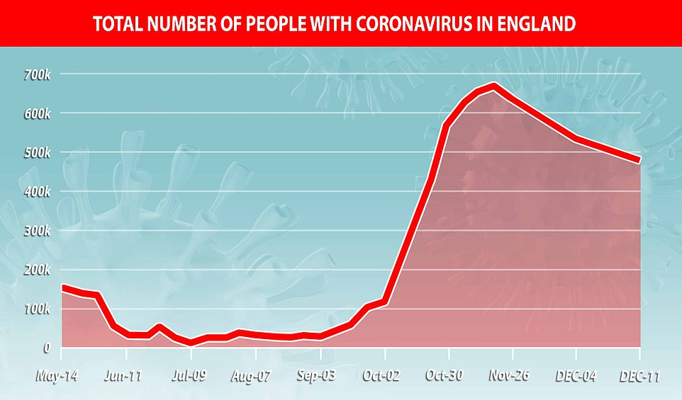 Coronavirus cases FELL again in England in first week of December to 26% lower than November peak